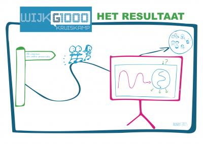 WijkG1000Kruiskamp